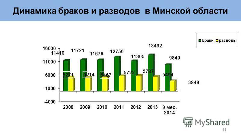 Динамика браков и разводов в Минской области 11