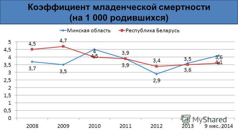 Коэффициент младенческой смертности (на 1 000 родившихся) 13
