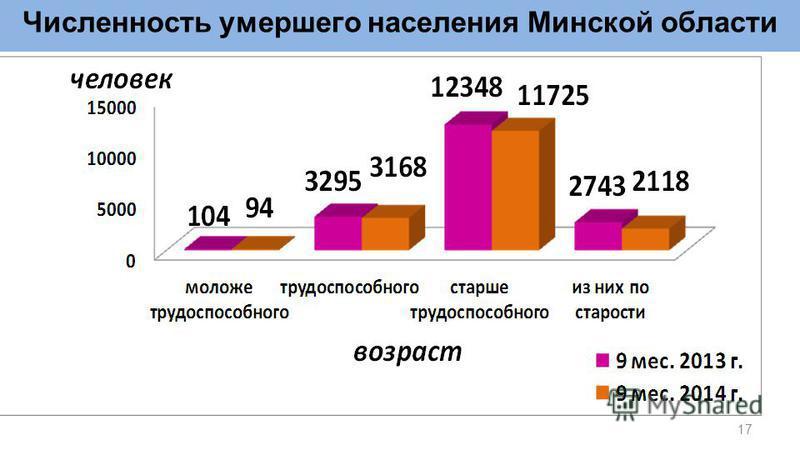 Численность умершего населения Минской области 17