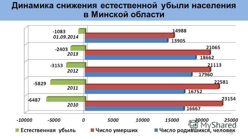 18 Динамика снижения естественной убыли населения в Минской области