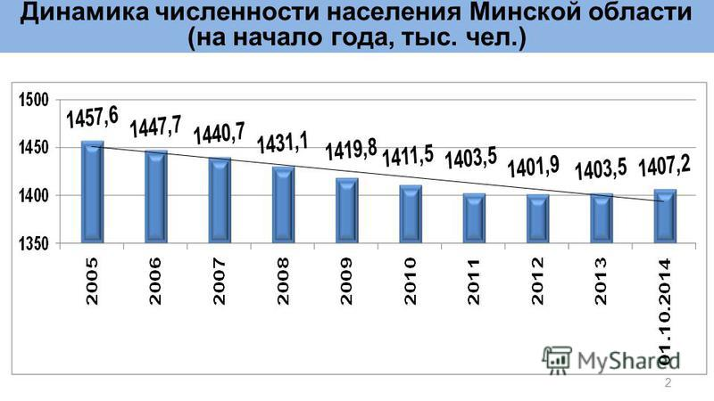 Динамика численности населения Минской области (на начало года, тыс. чел.) 2