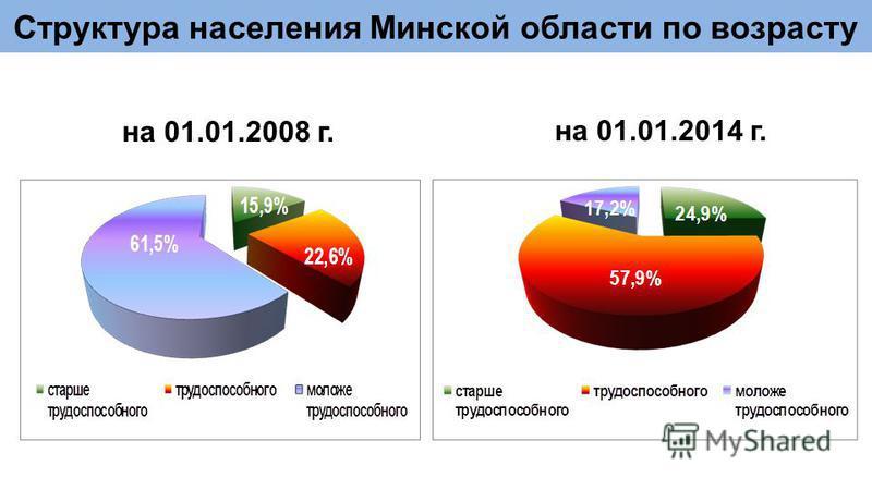 Структура населения Минской области по возрасту на 01.01.2008 г. на 01.01.2014 г.