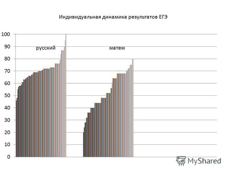 русский матем Индивидуальная динамика результатов ЕГЭ