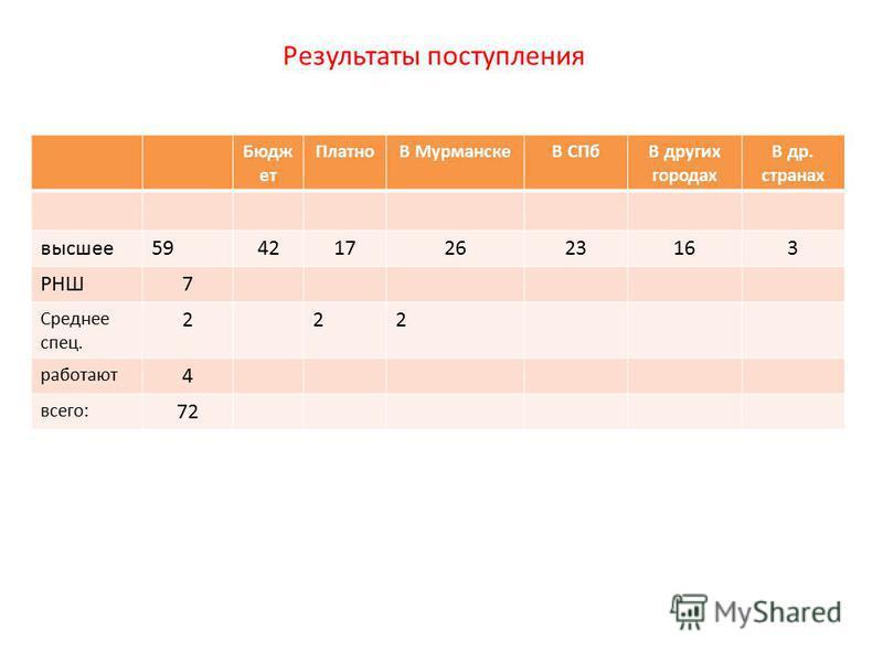 Результаты поступления Бюдж ет ПлатноВ МурманскеВ СПбВ других городах В др. странах высшее 5942172623163 РНШ7 Среднее спец. 222 работают 4 всего: 72