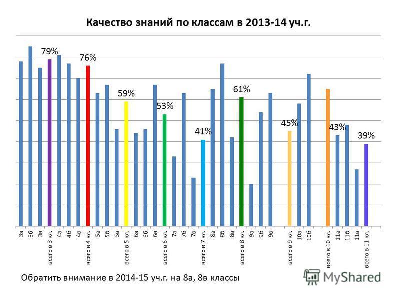 Обратить внимание в 2014-15 уч.г. на 8 а, 8 в классы
