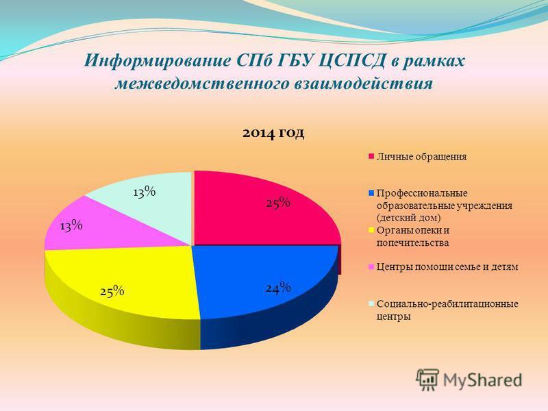 Информирование СПб ГБУ ЦСПСД в рамках межведомственного взаимодействия