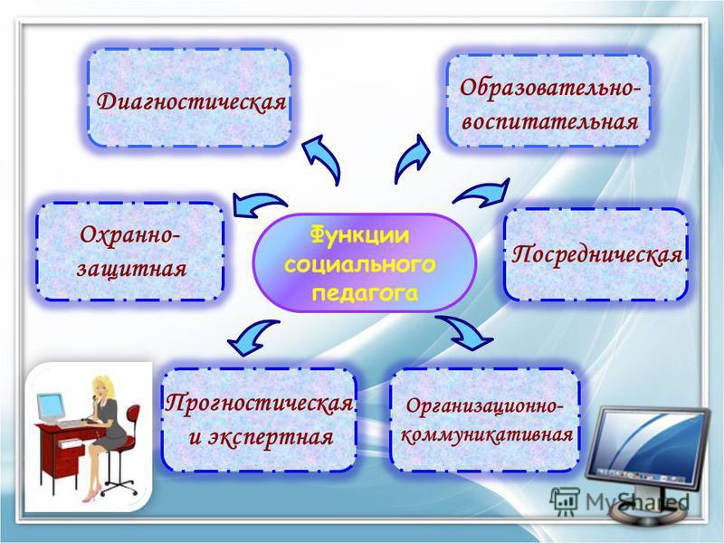 Функции социального педагога Образовательно- воспитательная Охранно- защитная Посредническая Прогностическая и экспертная Организационно- коммуникативная Диагностическая