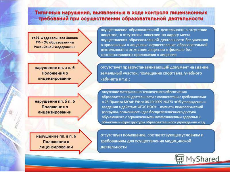 Типичные нарушения, выявленные в ходе контроля лицензионных требований при осуществлении образовательной деятельности ст.91 Федерального Закона РФ «Об образовании в Российской Федерации» осуществление образовательной деятельности в отсутствие лицензи