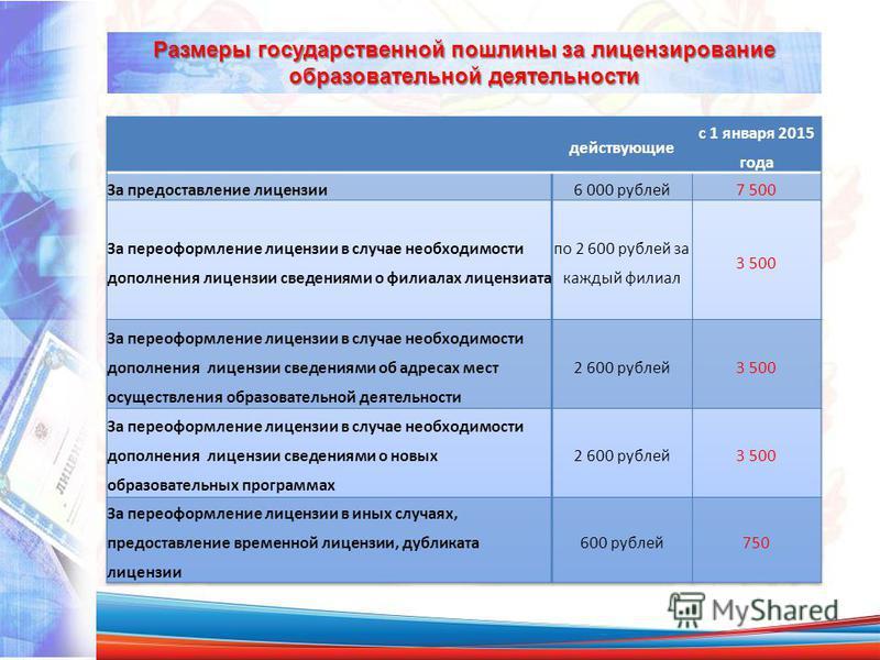 Размеры государственной пошлины за лицензирование образовательной деятельности
