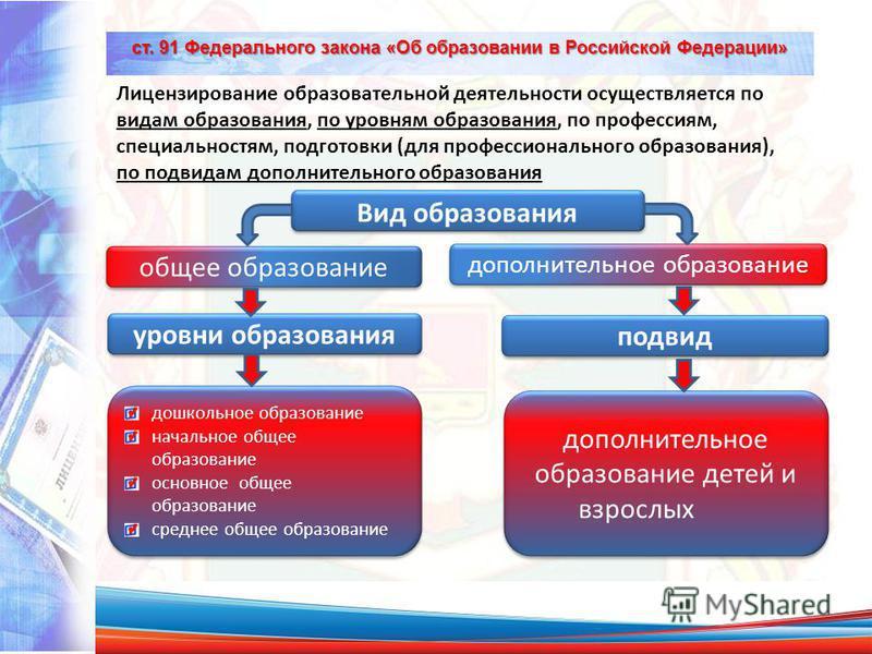 ст. 91 Федерального закона «Об образовании в Российской Федерации» Лицензирование образовательной деятельности осуществляется по видам образования, по уровням образования, по профессиям, специальностям, подготовки (для профессионального образования),