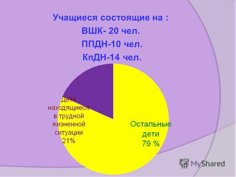 Учащиеся состоящие на : ВШК- 20 чел. ППДН-10 чел. КпДН-14 чел.