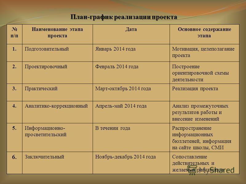 План-график реализации проекта п/п Наименование этапа проекта Дата Основное содержание этапа 1. Подготовительный Январь 2014 года Мотивация, целеполагание проекта 2. Проектировочный Февраль 2014 года Построение ориентировочной схемы деятельности 3.Пр
