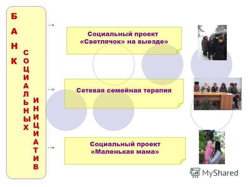 Социальный проект «Светлячок» на выезде» Сетевая семейная терапия Социальный проект «Маленькая мама» БАНК ИНИЦИАТИВ СОЦИАЛЬНЫХ