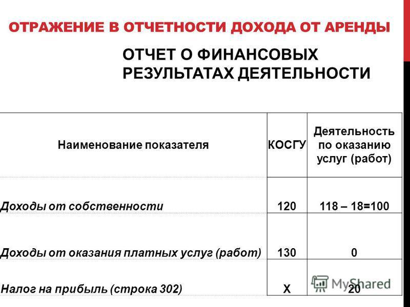 ОТРАЖЕНИЕ В ОТЧЕТНОСТИ ДОХОДА ОТ АРЕНДЫ ОТЧЕТ О ФИНАНСОВЫХ РЕЗУЛЬТАТАХ ДЕЯТЕЛЬНОСТИ Наименование показателяКОСГУ Деятельность по оказанию услуг (работ) Доходы от собственности 120118 – 18=100 Доходы от оказания платных услуг (работ)1300 Налог на приб