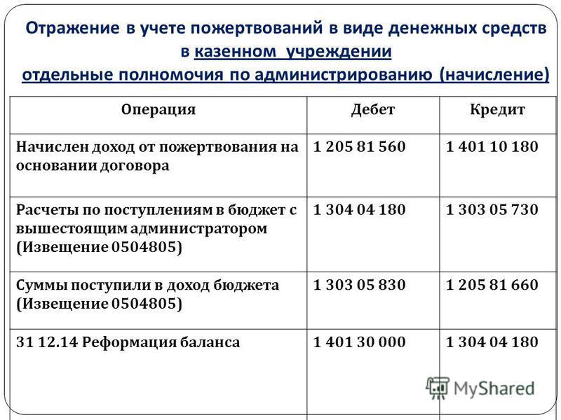 Отражение в учете пожертвований в виде денежных средств в казенном учреждении отдельные полномочия по администрированию ( начисление ) Операция Дебет Кредит Начислен доход от пожертвования на основании договора 1 205 81 5601 401 10 180 Расчеты по пос