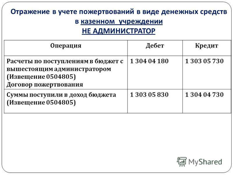 Отражение в учете пожертвований в виде денежных средств в казенном учреждении НЕ АДМИНИСТРАТОР Операция Дебет Кредит Расчеты по поступлениям в бюджет с вышестоящим администратором ( Извещение 0504805) Договор пожертвования 1 304 04 1801 303 05 730 Су