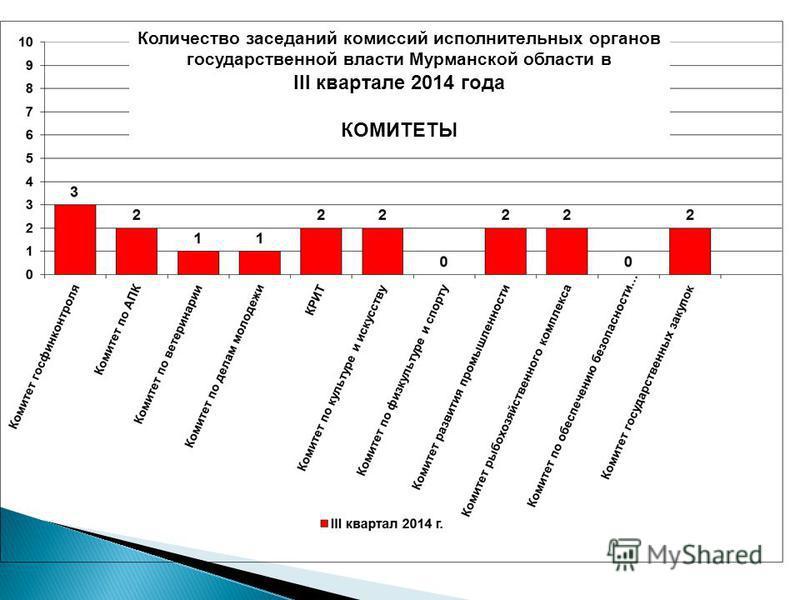 Количество заседаний комиссий исполнительных органов государственной власти Мурманской области в III квартале 2014 года КОМИТЕТЫ