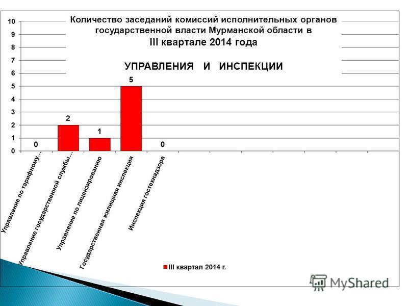 Количество заседаний комиссий исполнительных органов государственной власти Мурманской области в III квартале 2014 года УПРАВЛЕНИЯ И ИНСПЕКЦИИ