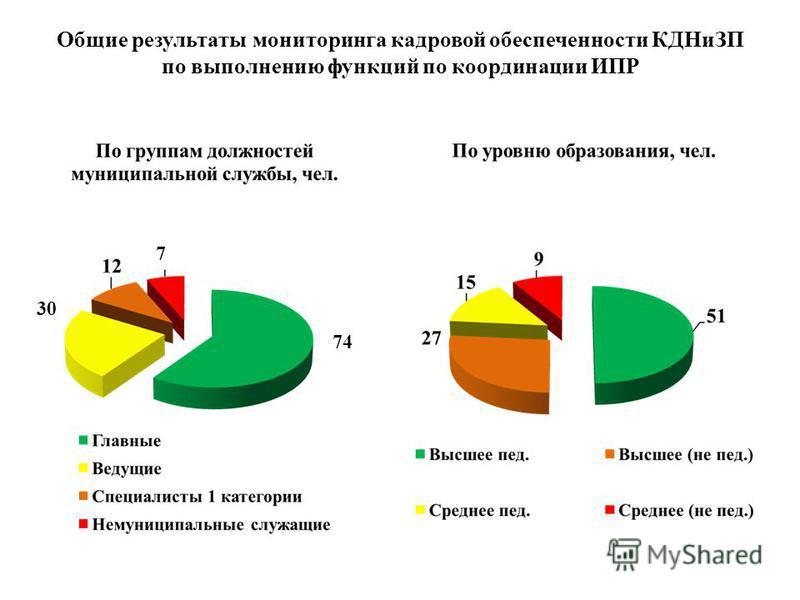 Общие результаты мониторинга кадровой обеспеченности КДНиЗП по выполнению функций по координации ИПР 74 30 7
