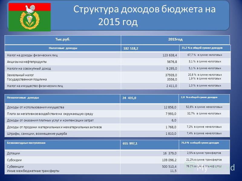 Структура доходов бюджета на 2015 год Тыс.руб.2015 год Налоговые доходы 182 518,2 21,2 % в общей сумме доходов Налог на доходы физических лиц 123 638,4 67,7 % в сумме налоговых Акцизы на нефтепродукты 5676,8 3,1 % в сумме налоговых Налоги на совокупн