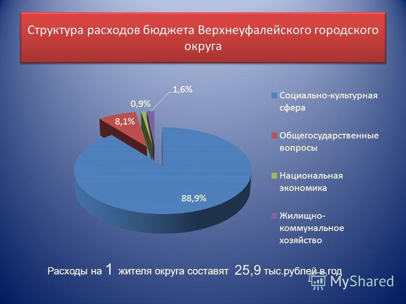 Структура расходов бюджета Верхнеуфалейского городского округа Расходы на 1 жителя округа составят 25,9 тыс.рублей в год