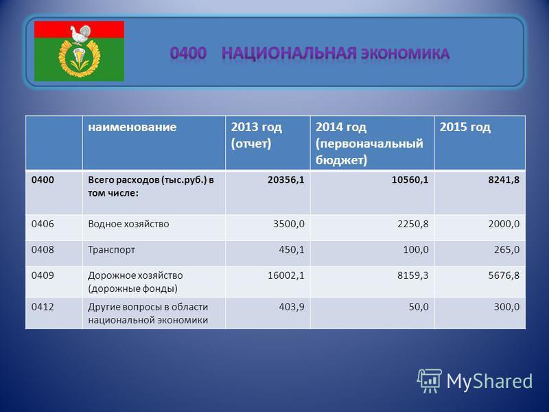 наименование 2013 год (отчет) 2014 год (первоначальный бюджет) 2015 год 0400Всего расходов (тыс.руб.) в том числе: 20356,110560,18241,8 0406Водное хозяйство 3500,02250,82000,0 0408Транспорт 450,1100,0265,0 0409Дорожное хозяйство (дорожные фонды) 1600