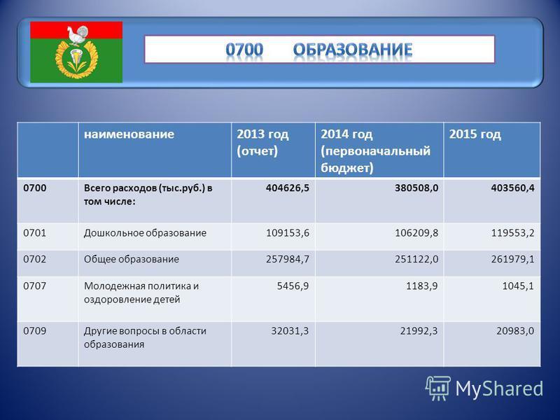 наименование 2013 год (отчет) 2014 год (первоначальный бюджет) 2015 год 0700Всего расходов (тыс.руб.) в том числе: 404626,5380508,0403560,4 0701Дошкольное образование 109153,6106209,8119553,2 0702Общее образование 257984,7251122,0261979,1 0707Молодеж