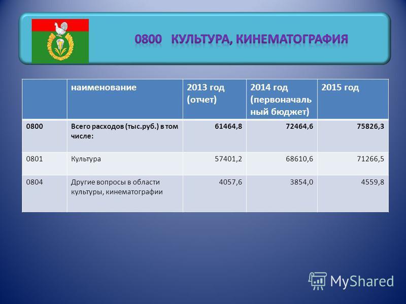 наименование 2013 год (отчет) 2014 год (первоначаль ный бюджет) 2015 год 0800Всего расходов (тыс.руб.) в том числе: 61464,872464,675826,3 0801Культура 57401,268610,671266,5 0804Другие вопросы в области культуры, кинематографии 4057,63854,04559,8