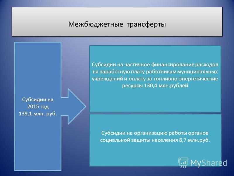 Межбюджетные трансферты Субсидии на 2015 год 139,1 млн. руб. Субсидии на частичное финансирование расходов на заработную плату работникам муниципальных учреждений и оплату за топливно-энергетические ресурсы 130,4 млн.рублей Субсидии на организацию ра