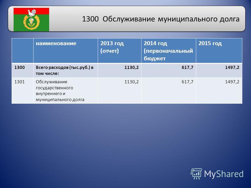 1300 Обслуживание муниципального долга наименование 2013 год (отчет) 2014 год (первоначальный бюджет 2015 год 1300Всего расходов (тыс.руб.) в том числе: 1130,2617,71497,2 1301Обслуживание государственного внутреннего и муниципального долга 1130,2617,