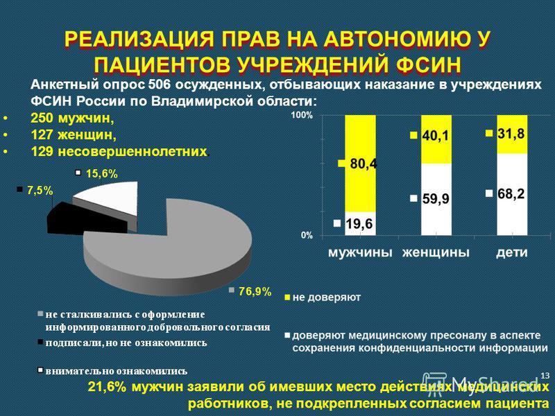 РЕАЛИЗАЦИЯ ПРАВ НА АВТОНОМИЮ У ПАЦИЕНТОВ УЧРЕЖДЕНИЙ ФСИН Анкетный опрос 506 осужденных, отбывающих наказание в учреждениях ФСИН России по Владимирской области: 250 мужчин, 127 женщин, 129 несовершеннолетних. 21,6% мужчин заявили об имевших место дейс