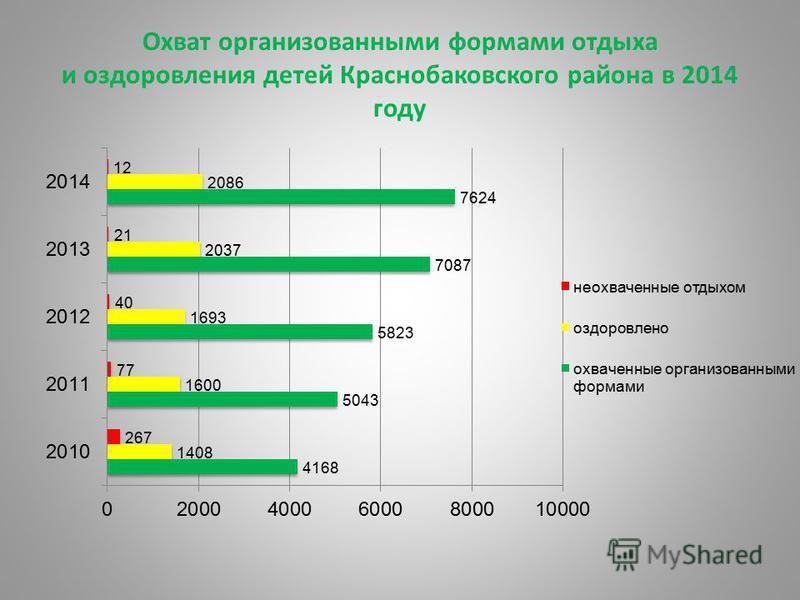 Охват организованными формами отдыха и оздоровления детей Краснобаковского района в 2014 году