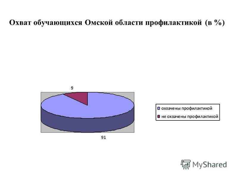 Охват обучающихся Омской области профилактикой (в %)