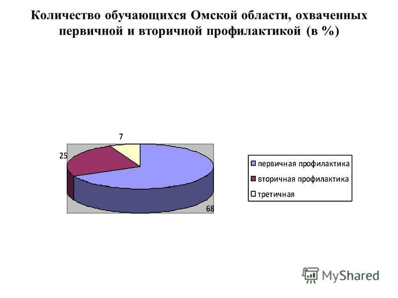 Количество обучающихся Омской области, охваченных первичной и вторичной профилактикой (в %)