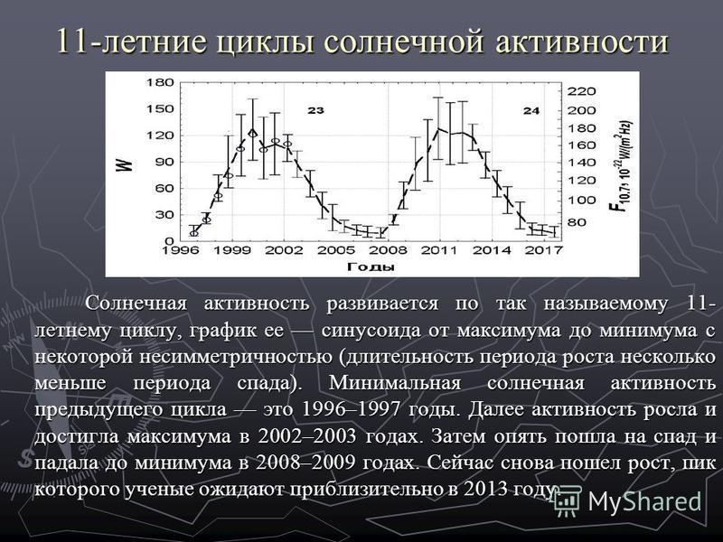 11-летние циклы солнечной активности Солнечная активность развивается по так называемому 11- летнему циклу, график ее синусоида от максимума до минимума с некоторой несимметричностью (длительность периода роста несколько меньше периода спада). Минима