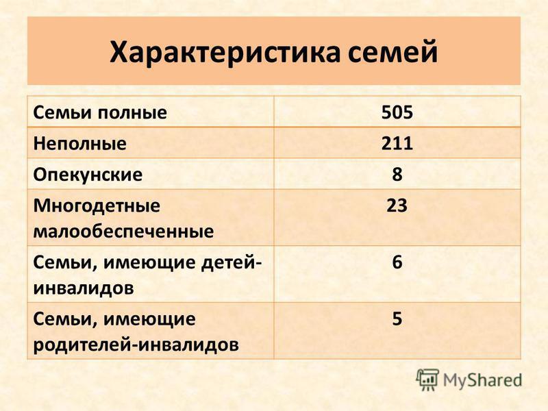 Характеристика семей Семьи полные 505 Неполные 211 Опекунские 8 Многодетные малообеспеченные 23 Семьи, имеющие детей- инвалидов 6 Семьи, имеющие родителей-инвалидов 5