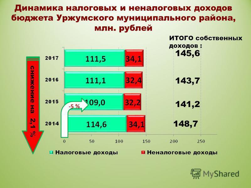Динамика налоговых и неналоговых доходов бюджета Уржумского муниципального района, млн. рублей -5 % 145,6 143,7 141,2 148,7 ИТОГО собственных доходов :