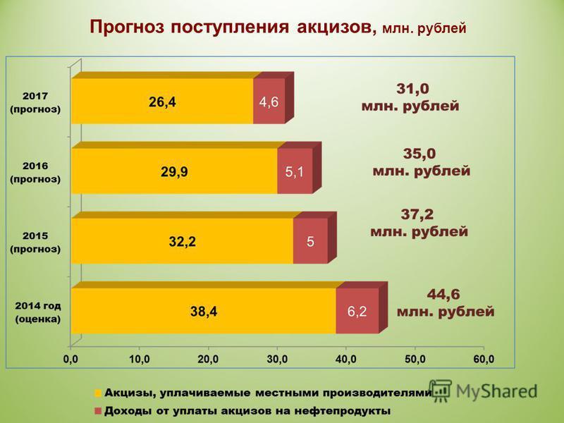 Прогноз поступления акцизов, млн. рублей
