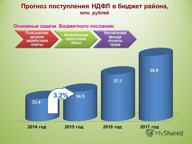 Повышение уровня заработной платы Легализация налоговой базы Увеличение фонда оплаты труда Прогноз поступления НДФЛ в бюджет района, млн. рублей