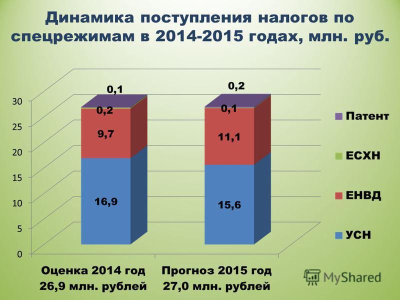 Динамика поступления налогов по спецрежимам в 2014-2015 годах, млн. руб.