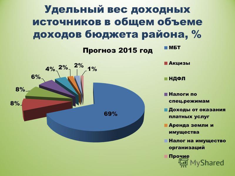Удельный вес доходных источников в общем объеме доходов бюджета района, %