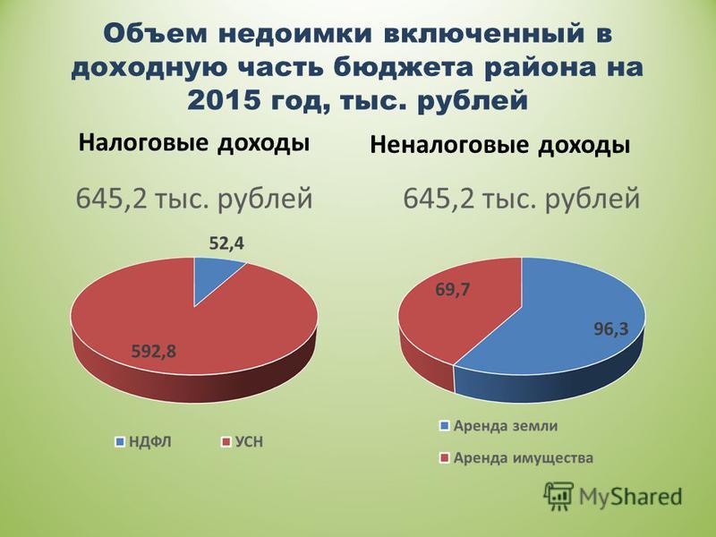 Объем недоимки включенный в доходную часть бюджета района на 2015 год, тыс. рублей Налоговые доходы Неналоговые доходы