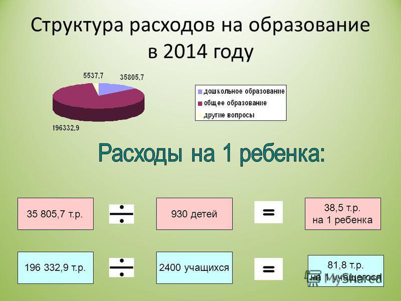 Структура расходов на образование в 2014 году 35 805,7 т.р. 196 332,9 т.р.2400 учащихся 930 детей 38,5 т.р. на 1 ребенка 81,8 т.р. на 1 учащегося