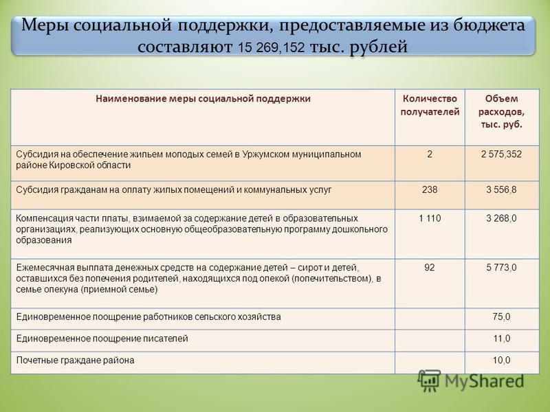 Меры социальной поддержки, предоставляемые из бюджета составляют 15 269,152 тыс. рублей Наименование меры социальной поддержки Количество получателей Объем расходов, тыс. руб. Субсидия на обеспечение жильем молодых семей в Уржумском муниципальном рай