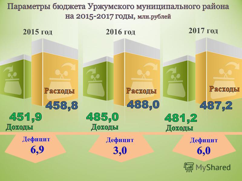 2015 год 2016 год 2017 год