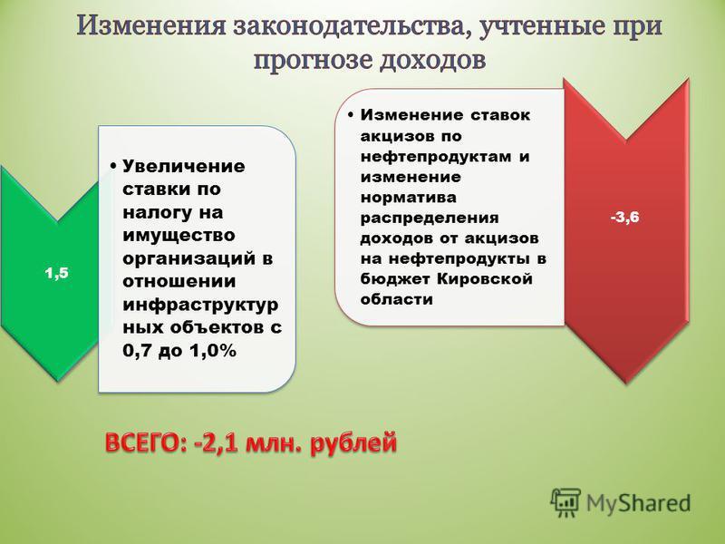 1,5 Увеличение ставки по налогу на имущество организаций в отношении инфраструктурных объектов с 0,7 до 1,0% -3,6 Изменение ставок акцизов по нефтепродуктам и изменение норматива распределения доходов от акцизов на нефтепродукты в бюджет Кировской об
