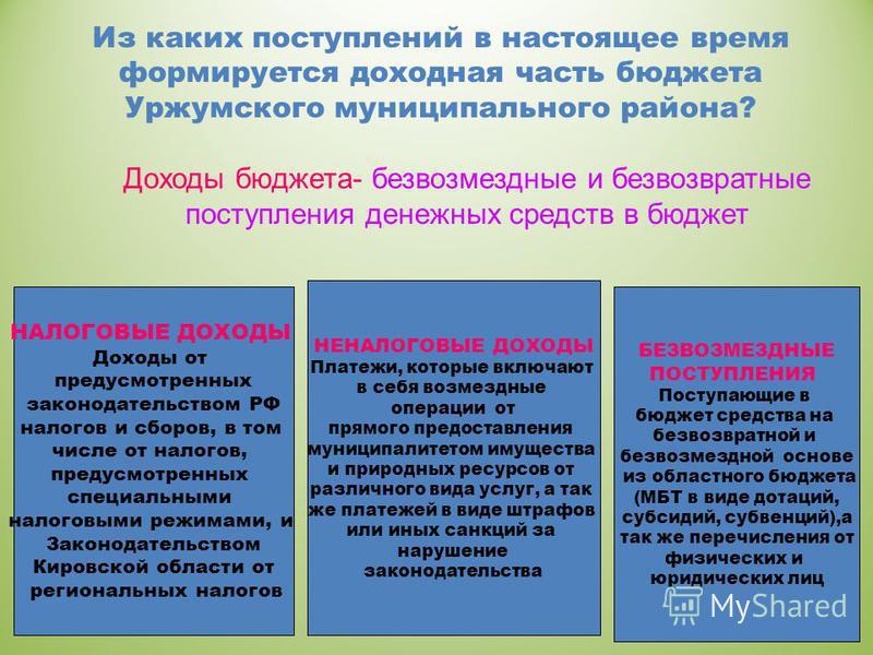Из каких поступлений в настоящее время формируется доходная часть бюджета Уржумского муниципального района? Доходы бюджета- безвозмездные и безвозвратные поступления денежных средств в бюджет НАЛОГОВЫЕ ДОХОДЫ Доходы от предусмотренных законодательств