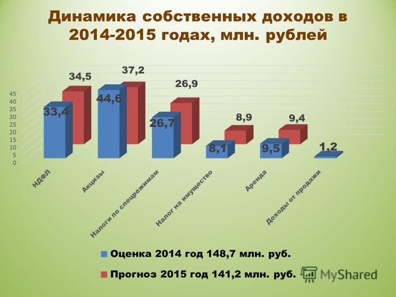 Динамика собственных доходов в 2014-2015 годах, млн. рублей