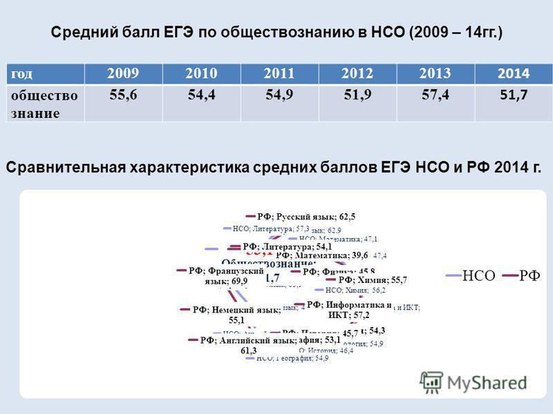 Средний балл ЕГЭ по обществознанию в НСО (2009 – 14 гг.) год 20092010201120122013 2014 общество знание 55,654,454,951,957,4 51,7 Сравнительная характеристика средних баллов ЕГЭ НСО и РФ 2014 г.