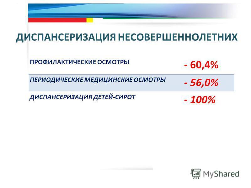 ДИСПАНСЕРИЗАЦИЯ НЕСОВЕРШЕННОЛЕТНИХ 10 ПРОФИЛАКТИЧЕСКИЕ ОСМОТРЫ - 60,4% ПЕРИОДИЧЕСКИЕ МЕДИЦИНСКИЕ ОСМОТРЫ - 56,0% ДИСПАНСЕРИЗАЦИЯ ДЕТЕЙ-СИРОТ - 100%